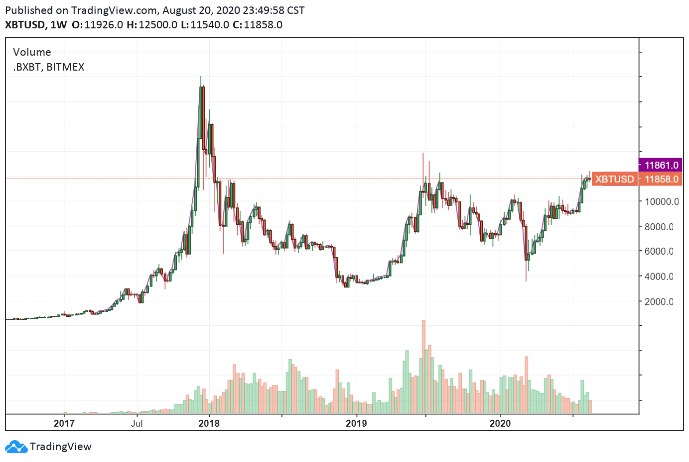 The historical cycle of the Bitcoin price