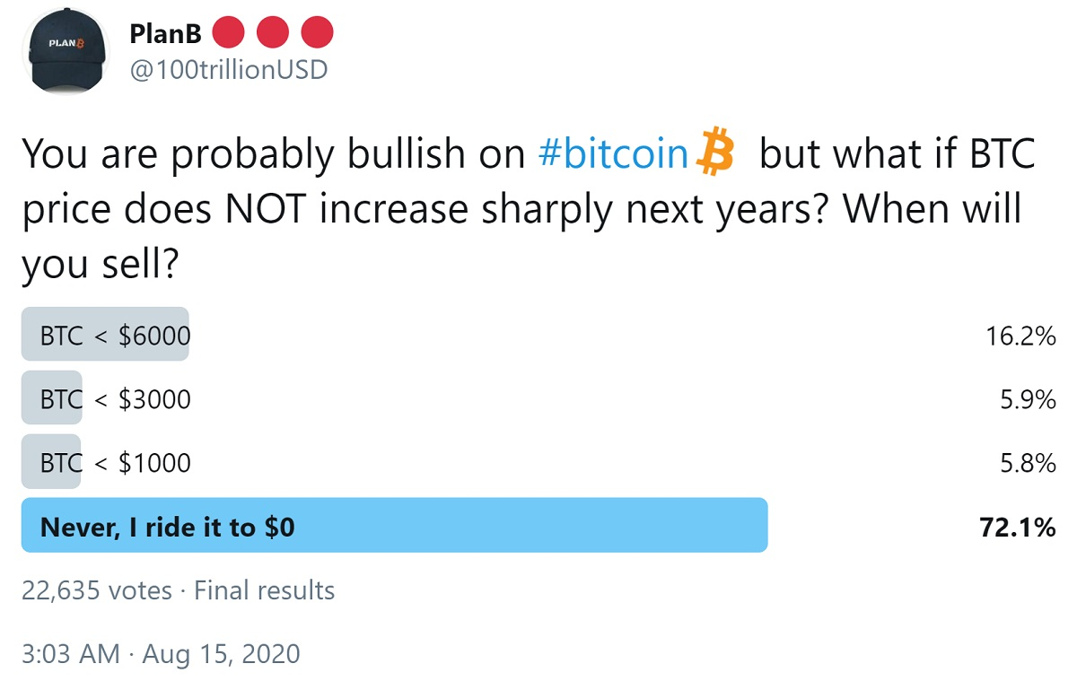 72% of Investors Will Hold Bitcoin Even if Price Falls to 0