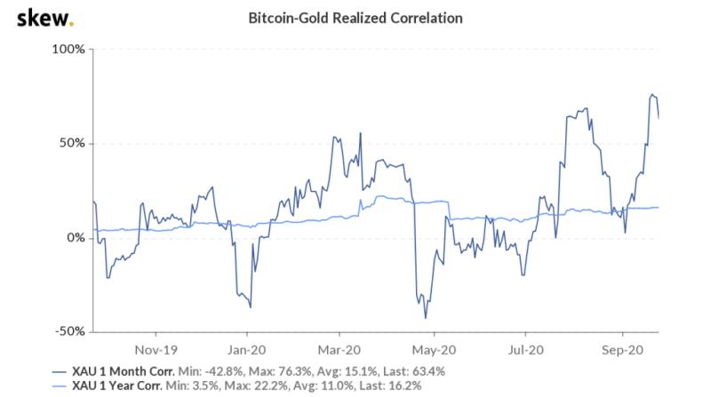 Skew bitcoin-gold correlation