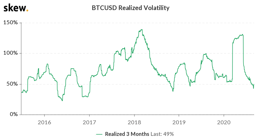 Bitcoin 3-months realized volatility