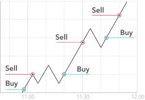 Scalping Bitcoin Trading