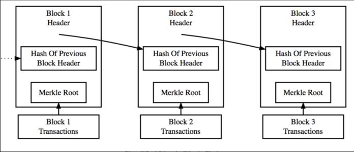 Simplified-Blockchain-Source-Bitcoinorg-2015