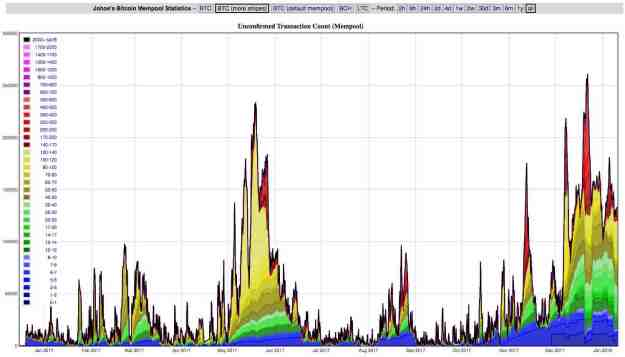 Bitcoin Mempool one year graph