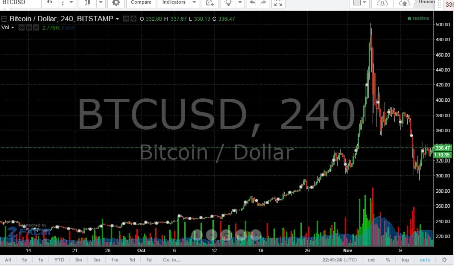 bitcoin trading live