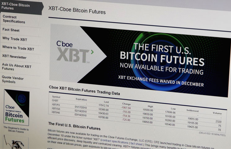 Launching of Bit-coin futures dragged down prices, Fed paper Exhibits