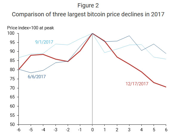 San Fran Fed: Bitcoin futures hit prices