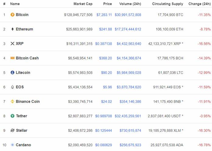 coin-market-cap-drops