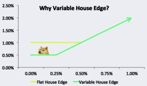 Variable House Edge graph from SafeDice