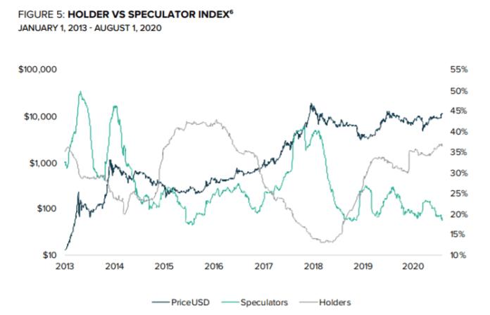 HODL und Spekulanten BTC