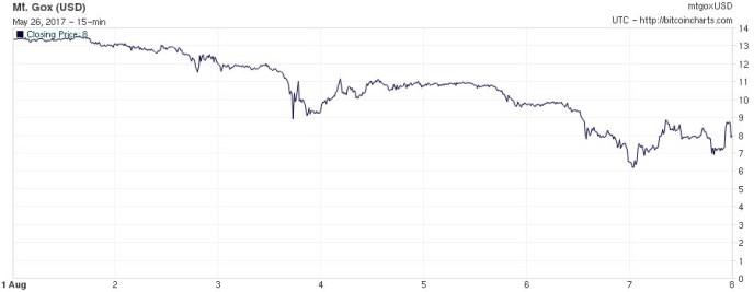 Bitcoin price drop August 2013