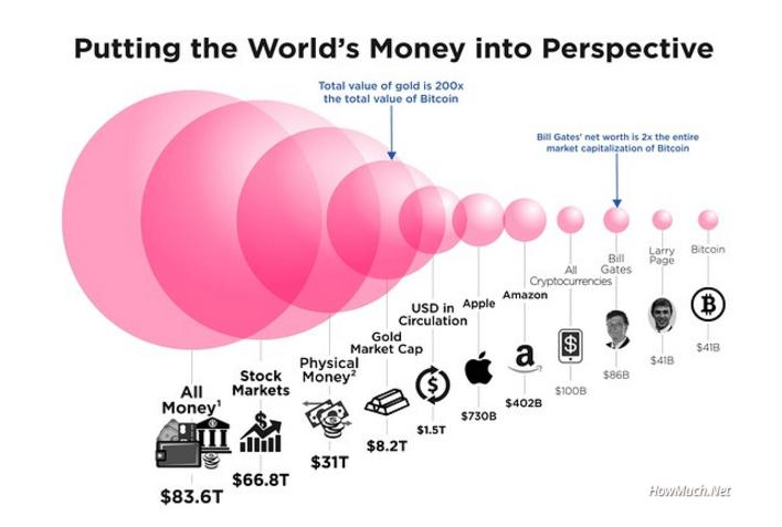 Bitcoin - Colocando o dinheiro do mundo em perspectiva