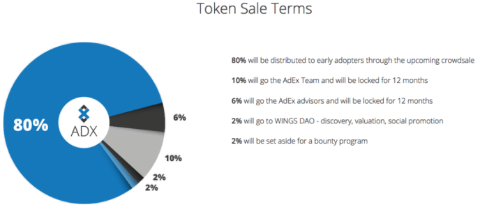 AdEx 20% distribution breakdown