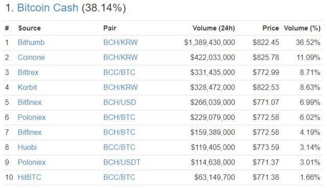 BCH South Korean market