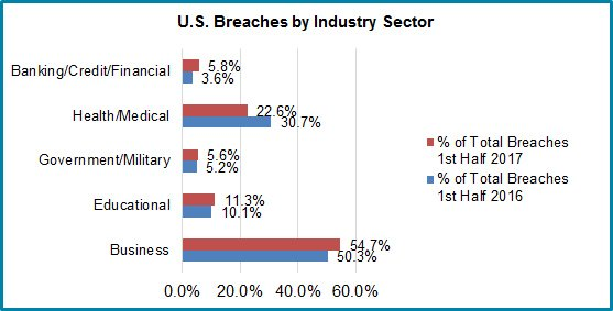 US Data Breaches by Industry Sector - First Half 2017