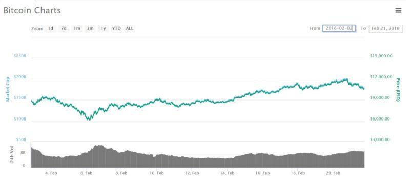 Bitcoin price chart - Feb 21 2018 - CoinMarketCap