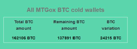 Bitcoin giảm sâu dưới $9.000 vì cá mập Mt. Gox xuất hiện