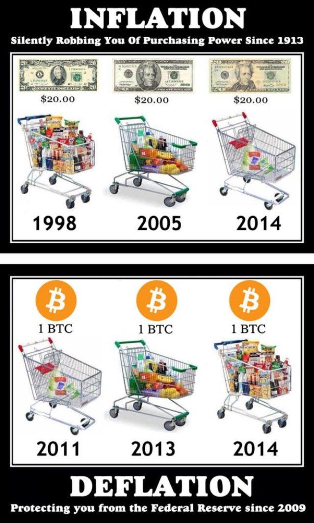 inflation versus deflation
