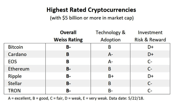 Highest Rated Cryptocurrencies - Weiss Ratings