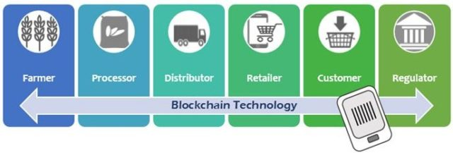 Blockchain technology in the supply chain and logistics industry