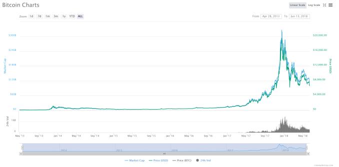 FireShot-Capture-32-Bitcoin-6600.76-3.93-I-_-https___coinmarketcap.com_currencies_bitcoin_ Neu-Ner: Bitcoin Not At Bottom (But Still a Great Long-Term Buy)