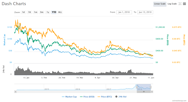 Dash Drops to 1-Year Low