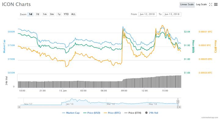 ICX/USDT Trading Pair
