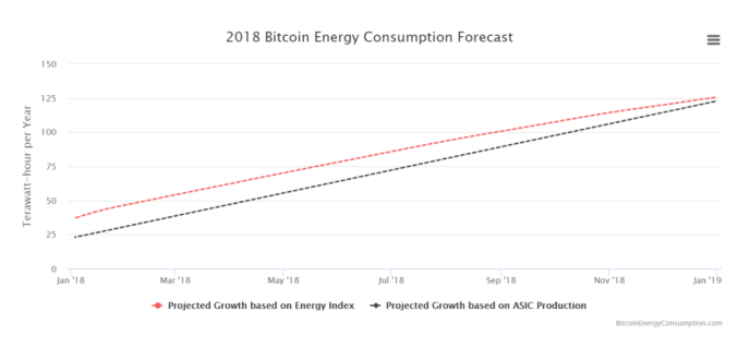 2018 Bitcoin Energy Consumption Forecast