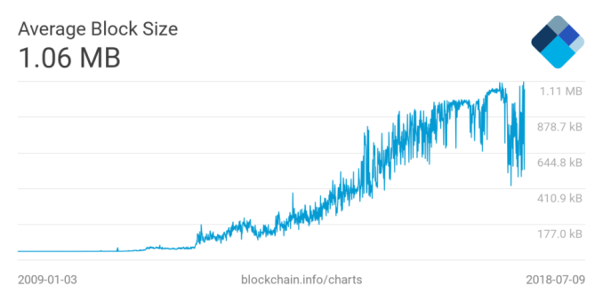 avg-block-size-980x490 Bitcoin's 1MB Block Size Limit 'Starting to Fade Away', Research Shows