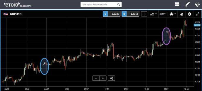 eToro - GBPUSD price chart