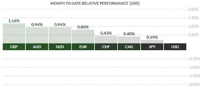 USD chart - eToro