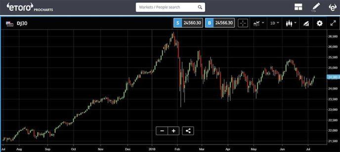 eToro - DJ30 price chart
