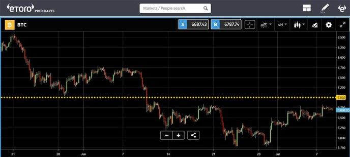 eToro - Bitcoin price chart