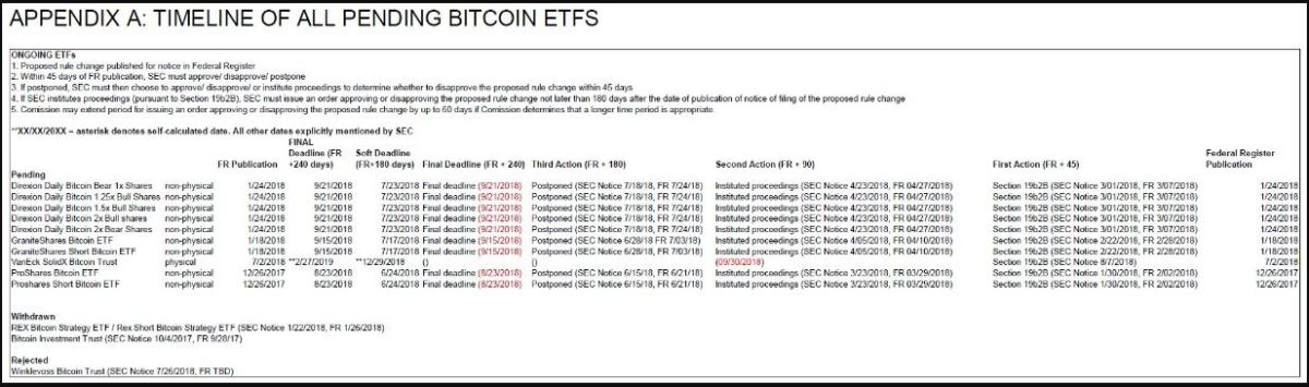 There are currently 10 propositions for bitcoin exchange-traded funds queued up for the SEC to decide on.