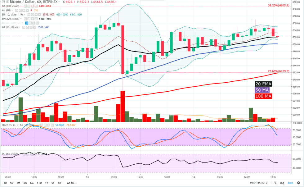 The 1-hour chart shows BTC repeatedly pulling back from $6,570 and $6,550 and each pullback has dropped BTC price from the upper arm to the mid-channel.