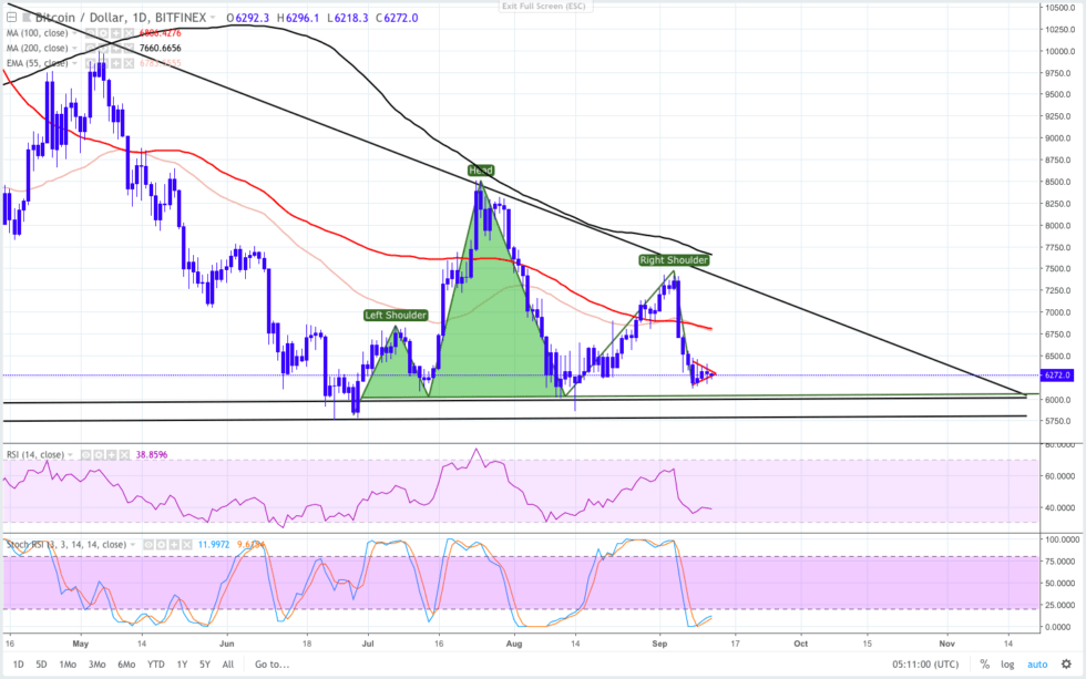 Bitcoin Price Analysis: How Long Will $6000 Support Hold?