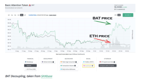 Screen-Shot-2018-11-04-at-9.48.10-PM New Cryptocurrency Bull-Run Already Started: Santiment Report