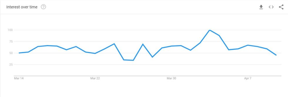 People Only Want to Buy Bitcoin *After* Price Rises, Google Data Shows