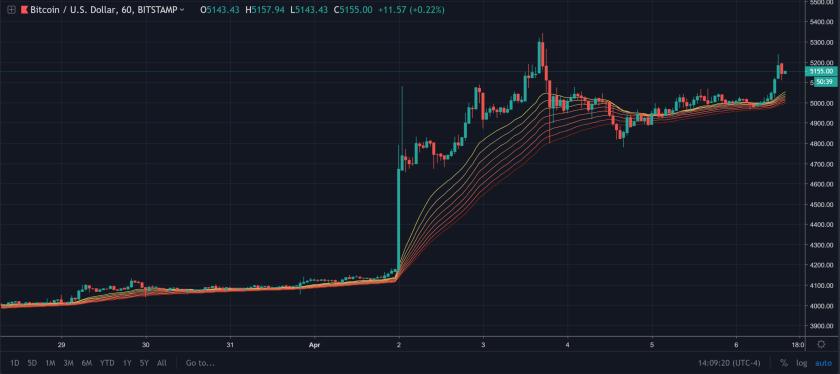 bitcoin hourly ema ribbon