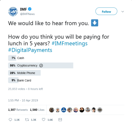 IMF Online Pollsters Call Crypto Most Popular Payment by 2024