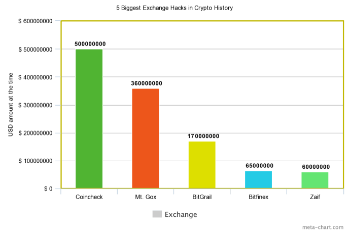 5 biggest crypto exchange hacks