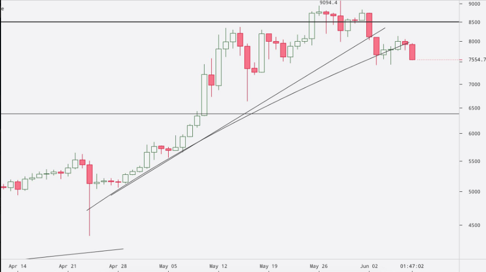 Bitcoin Analysts Divided on Chance Of Parabolic Advance Over $9k
