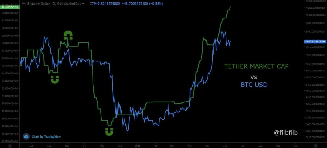 Bitcoin Price: Does New Tether Market Cap ATH Suggest BTC is Next?