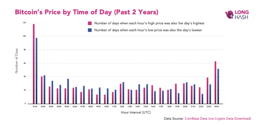 Study Finds Bitcoin's Most Volatile from Midnight to 1 A.M. (UTC)