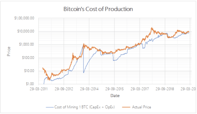 bitcoin cost of production DataDater