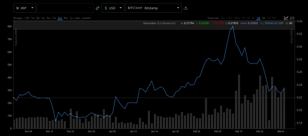 XRP trading price