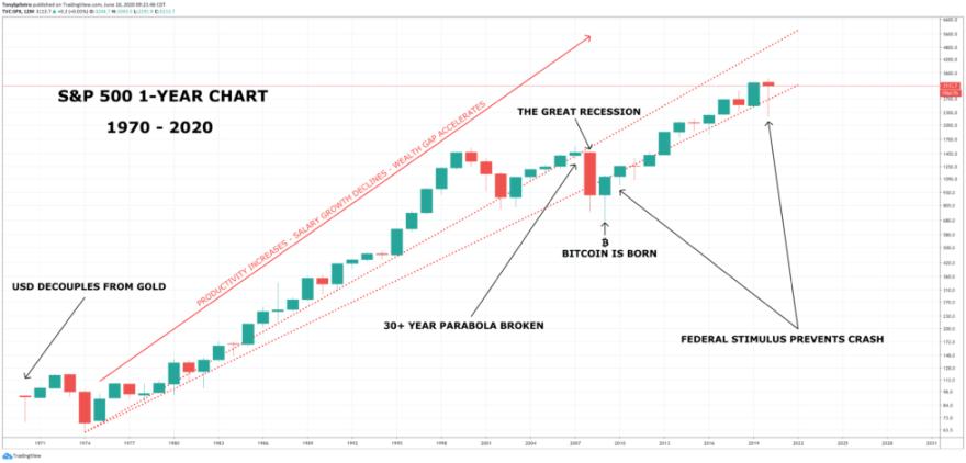 s&p 500 bitcoin usd bubble