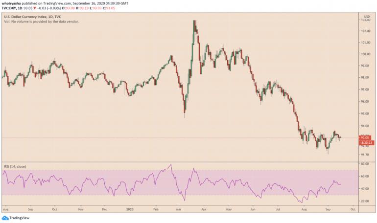 us dollar, bitcoin, btcusdt, btcusd, dxy, xbtusd, cryptocurrency