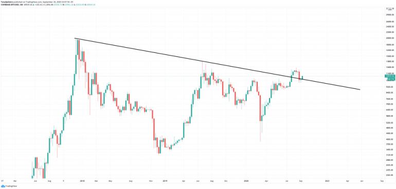 bitcoin btcusd price of tomorrow