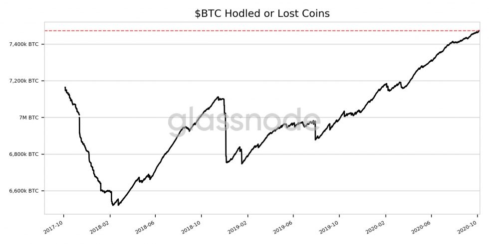 Supply Shock: Lost Or Held Bitcoin Are Now Outpacing New Circulating Coins
