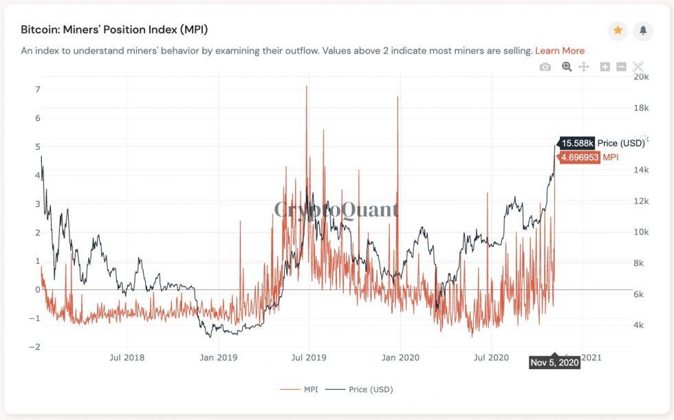 Bitcoin Miners Halt Bull Rally as They Begin Offloading Their BTC Holdings